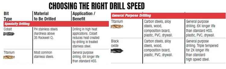 Choosing-the-right-drill-speed